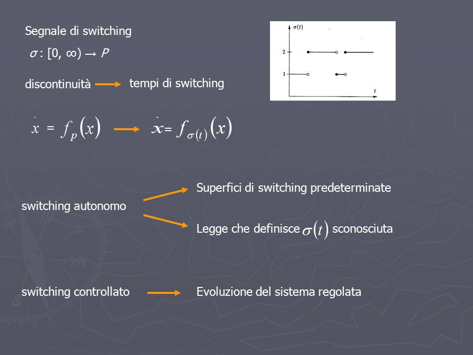 Segnale di switching σ : [0, ∞) → P. discontinuità. tempi di switching. = = Superfici di switching predeterminate.
